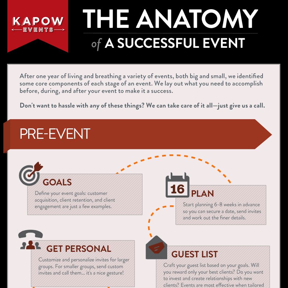 The Anatomy of a Successful Event - rsvpBOOK
